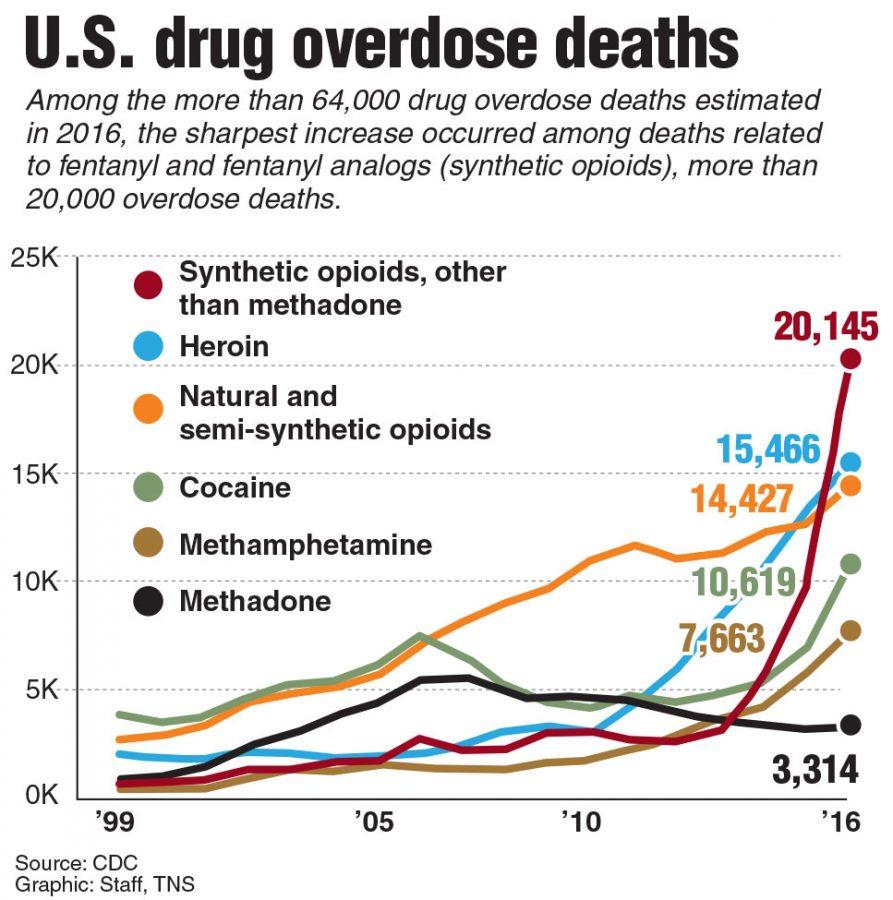 Chart+showing+U.S.+drug+overdose+deaths