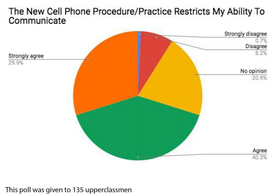 New Phone Practice Gets Mixed Reviews