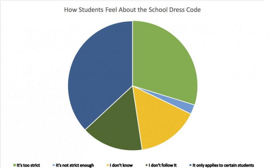 Students Speak Up About Dress Codes