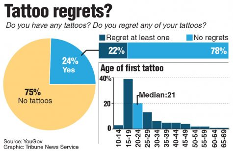 Survey results on tattoo regrets along with a chart showing the median age for a first tattoo. Tribune News Service